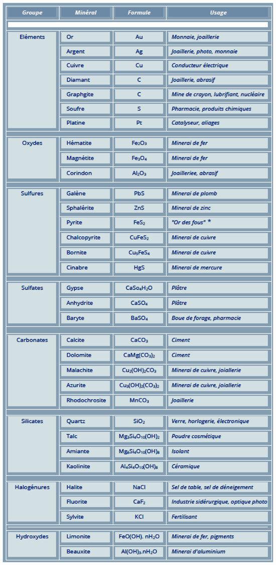 Les minéraux les plus communs de la croûte, dans les principaux groupes et leurs usages.