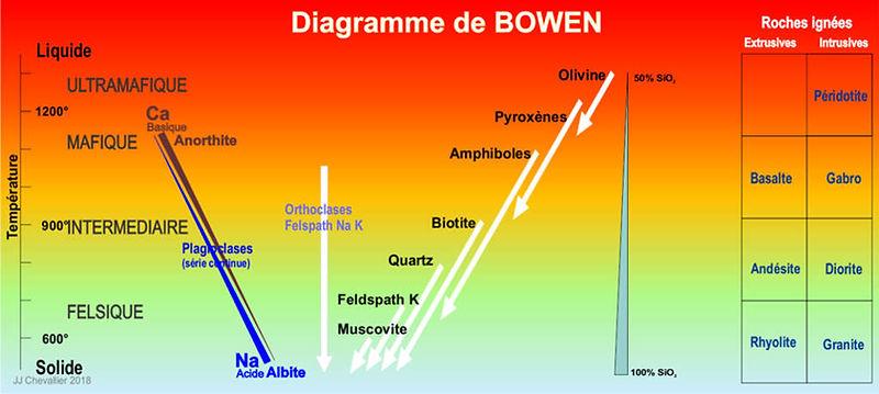 Diagramme de la série de Bowen.