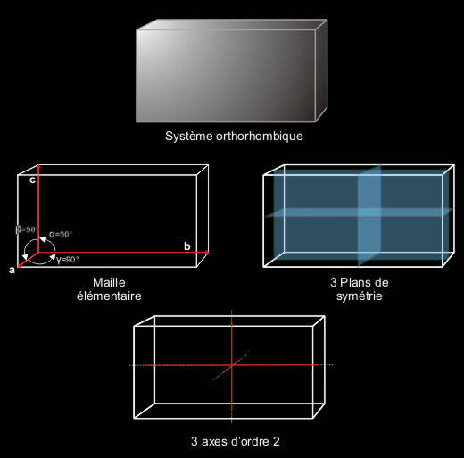 Système orthorhombique, maille élémentaire, plans et axes de symétrie