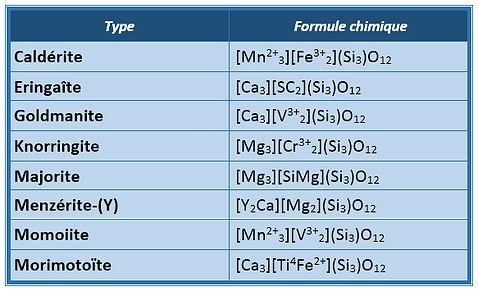 Tableau chimie des 8 espèces de grenats rares.