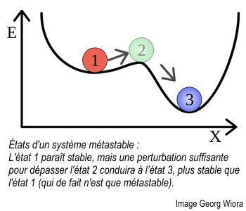 Métastabilité, schéma explicatif.