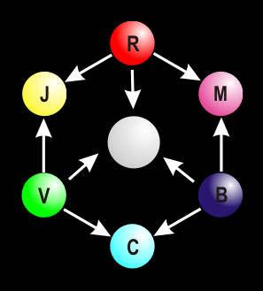 Schéme de la synthèse additive des couleurs
