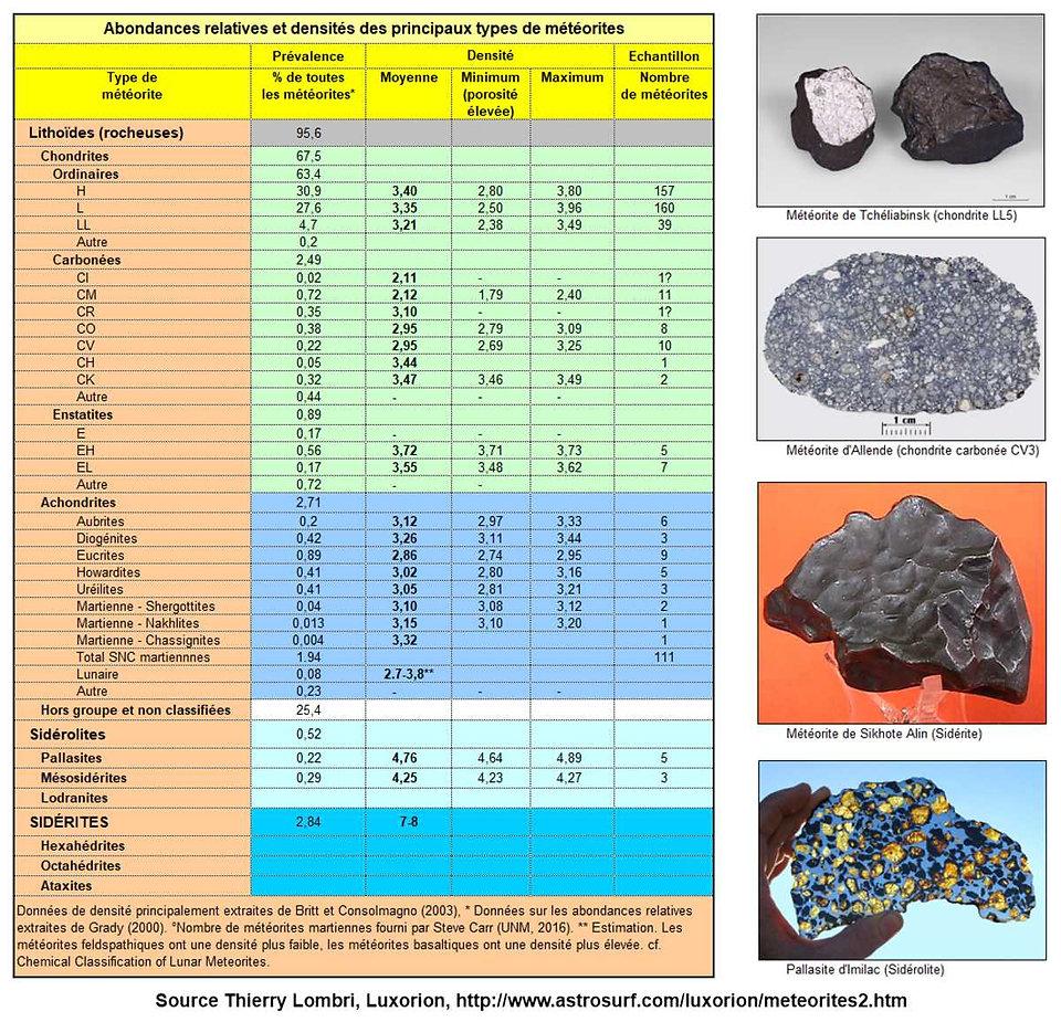 Abondance relative des différents types de météorites tombée sur Terre, T Lombry.