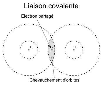 Liaison covalente, schéma.