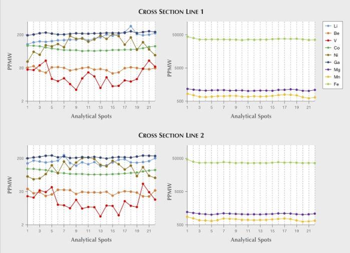 Analyse_analyses_LA-ICP-MS_da_gahnite_bl