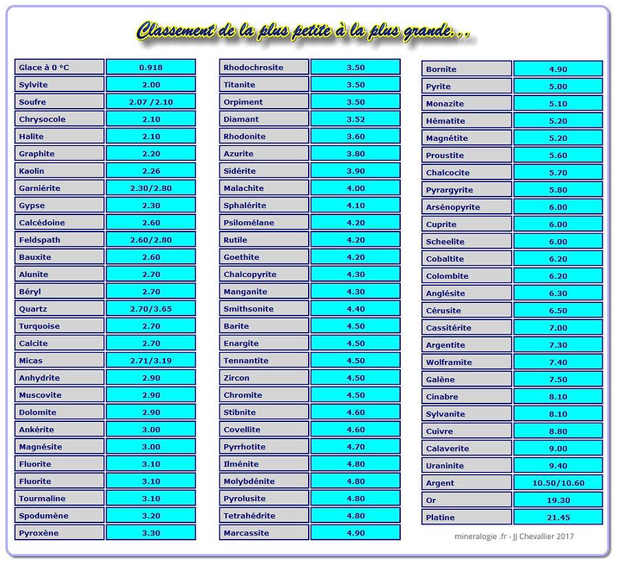 Tableau du classement croissants des densités de minéraux