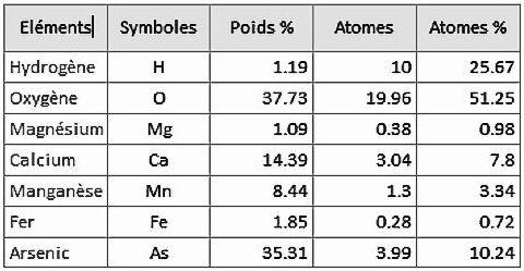 Tableau des composants chimiques, Giftgrubeite.