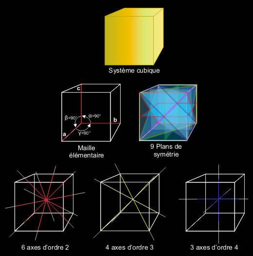 Système cubique, maille élémentaire, plans et axes de symétrie