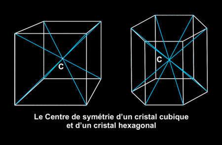 Centres de symétrie en cristallographie