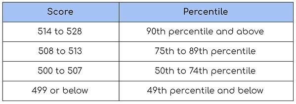 MCAT-score-percentile.PNG