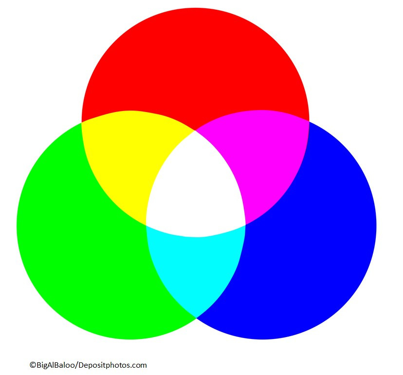 Superimposition of the primary colours of light on creation6000.com