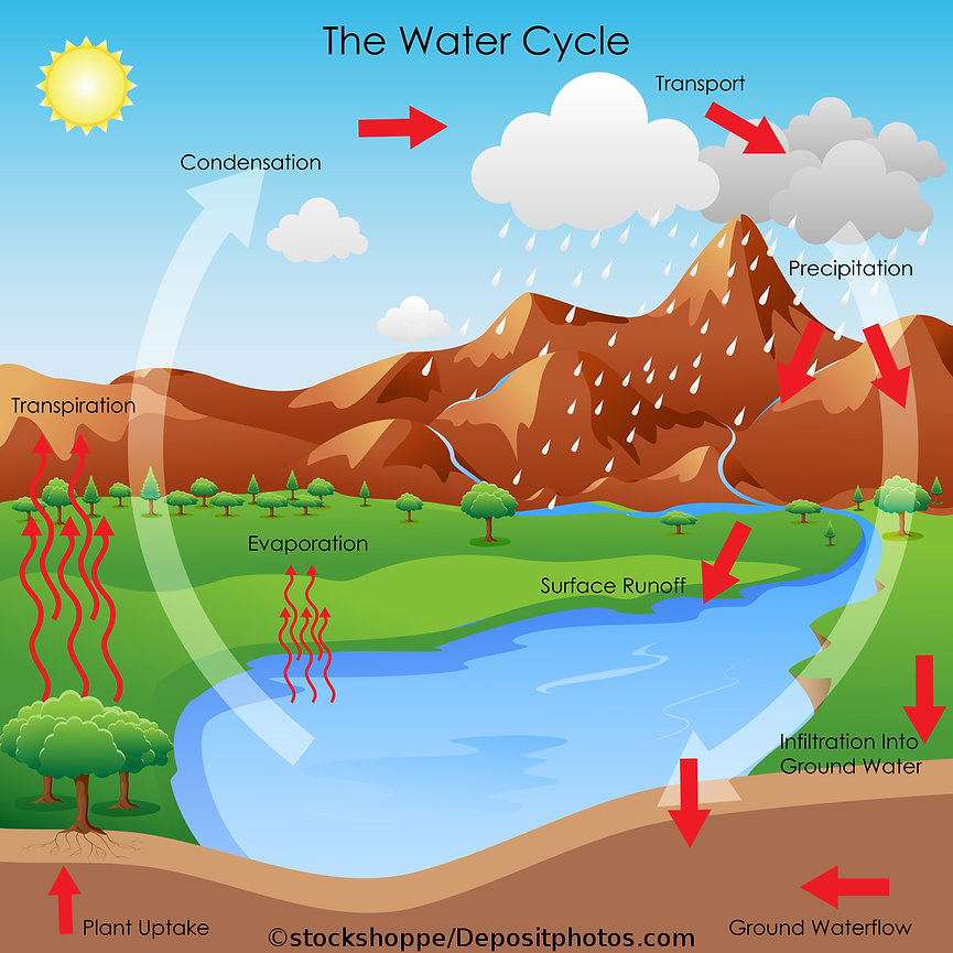 God's water cycle