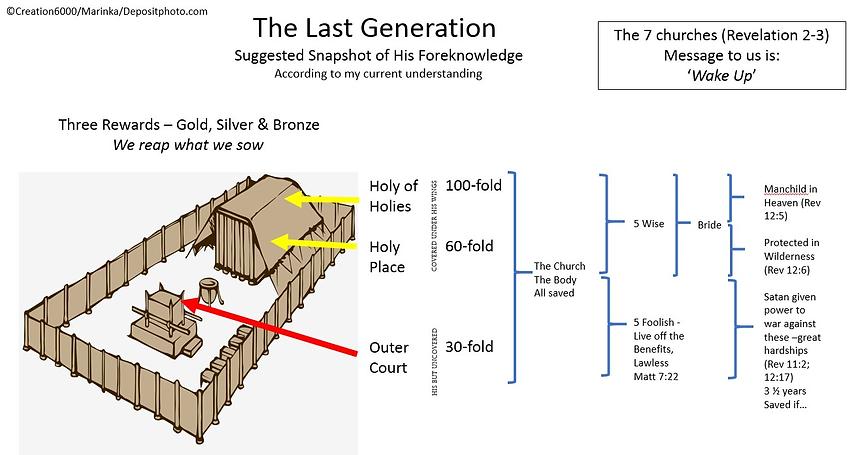 Last generation scheme.png