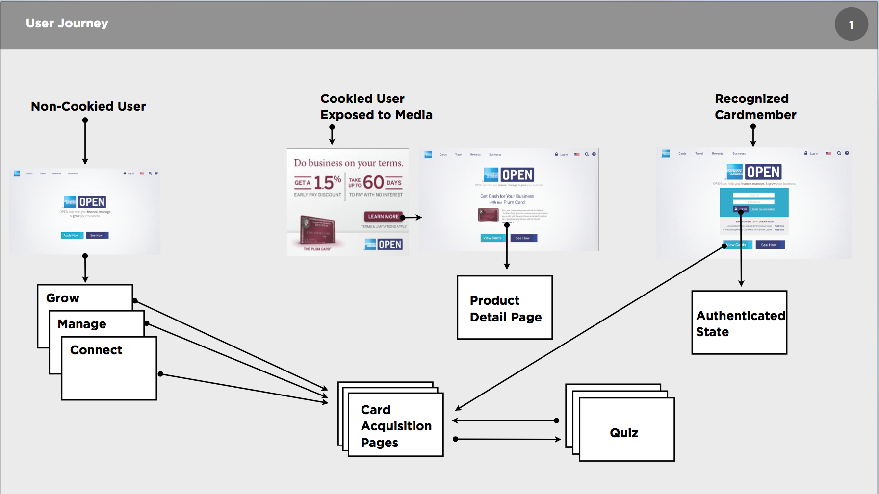 Amex User Flow