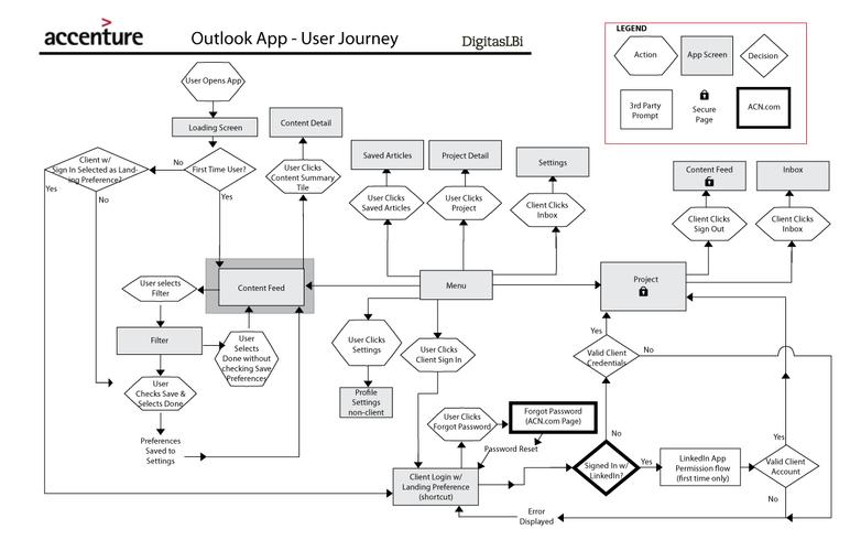 Accenture Outlook App User Journey