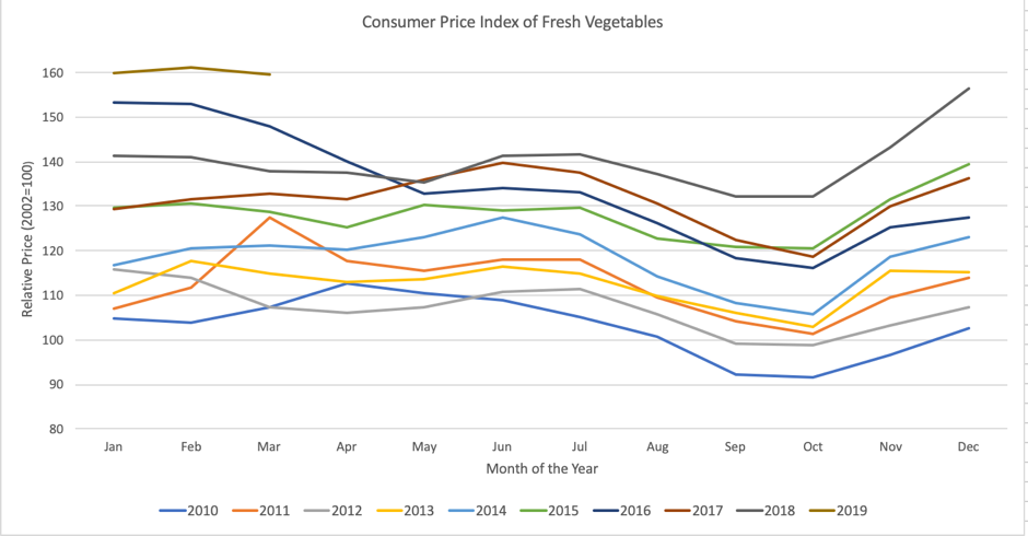Graph showing the relative price of fresh vegetables from 2010 to 2019.