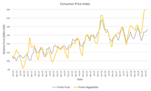 Graph showing the relative price of fruit and vegetable from January 2010 to January 2019.
