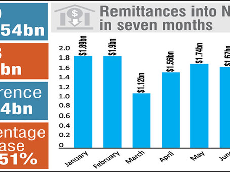 Remittances to Nigeria rise 136% to $11.6bn