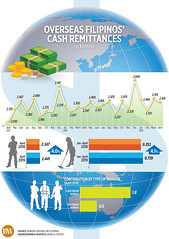 Remittances from overseas Filipino workers (OFWs) grew slower in April