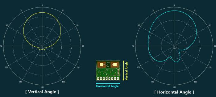 [MDR_Micro_A]-Antenna-Pattern(-3dB).jpg