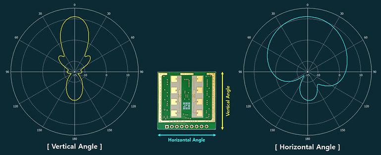 [MDR_Mini_A]-Antenna-Pattern(-3dB).jpg