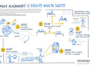 Agile Alignment: Facility Health Safety