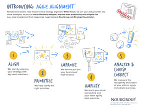 Introducing Agile Alignment