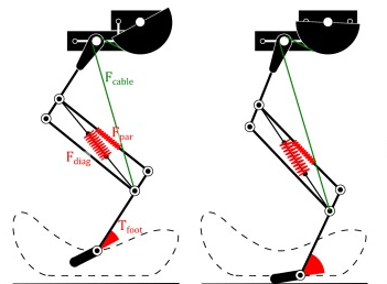 Benefits of Variable Stiffness in Legged Robot Locomotion