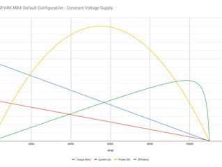 FRC #4 Strafe Motor calculation/Reduction