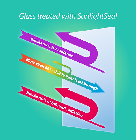 Galss treated with SunlightSeal.png
