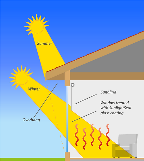 Sun angle summer-winter.png