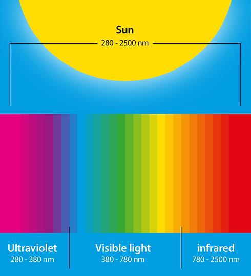 Sunspectrum-agriculture.png