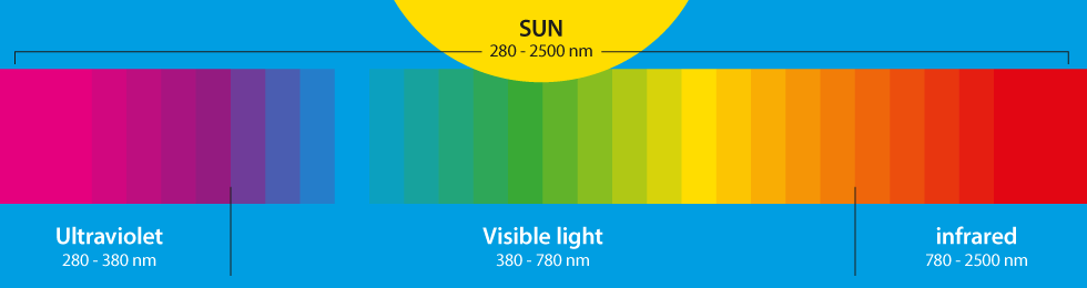Sunspectrum.png
