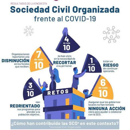 Resultados de la encuesta Sociedad Civil Organizada frente al COVID-19