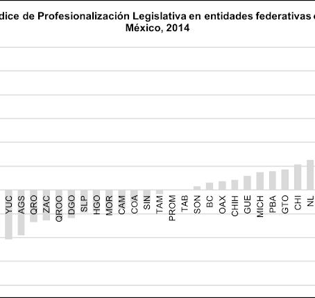 ¿Qué tan profesionales son los legisladores en México?