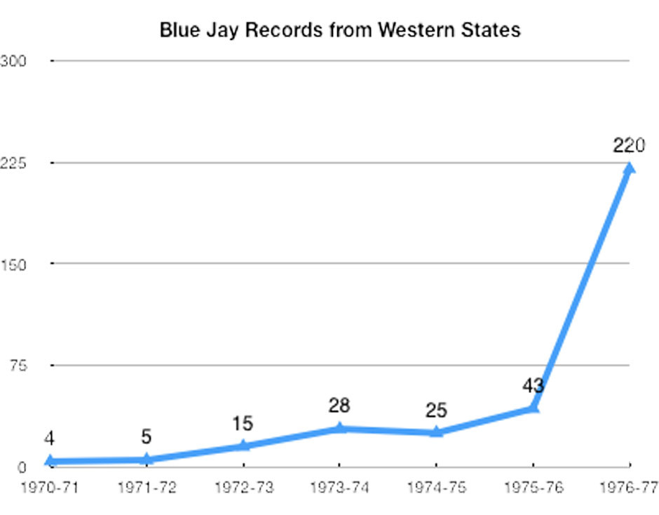 Blue Jay records in the western states.