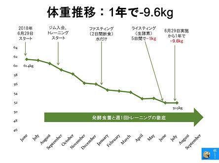 体重推移-201908.jpg