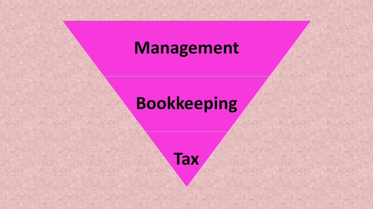 Bookkeeping, Management, Tax