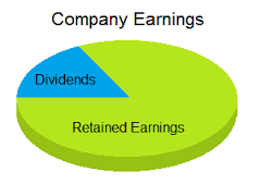 Dividend Growth Works