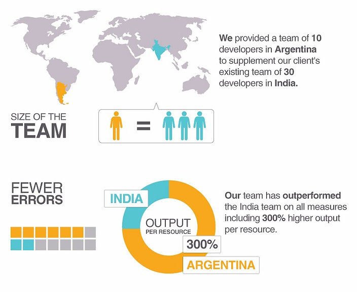 Nearshore Software Development - Argentina vs India