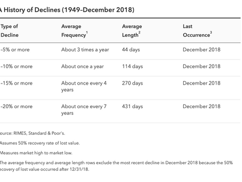Plan for Volatility in the Markets