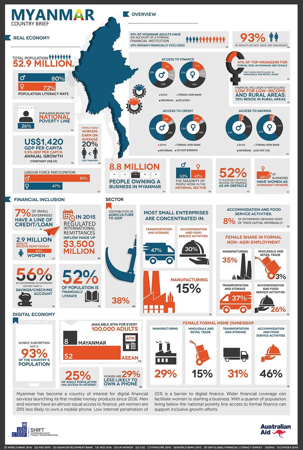 UNCDF Country Brief