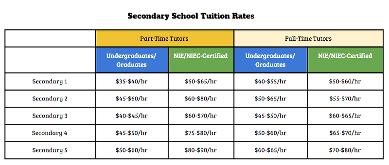 Rates_Secondary_edited.png