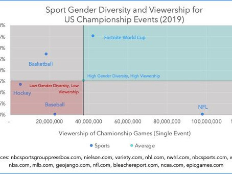 Sports Gender Diversity and Viewership for US Championship Events (2019)