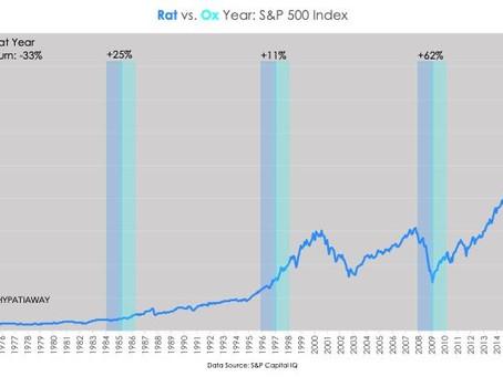 Rat vs. Ox Year: S&P 500 Index