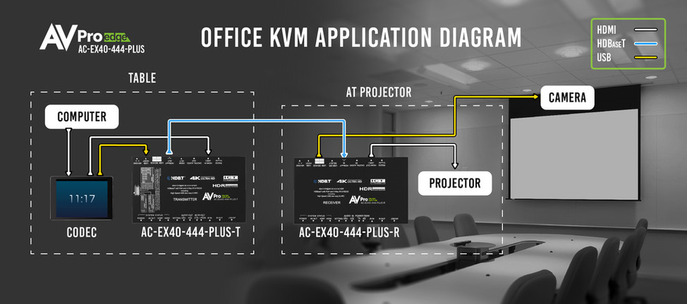 AC-EX40-444-PLUS Office KVM Application