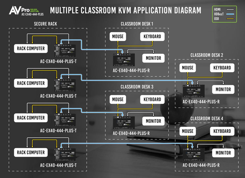 AC-EX40-444-PLUS Multiple Classroom KVM