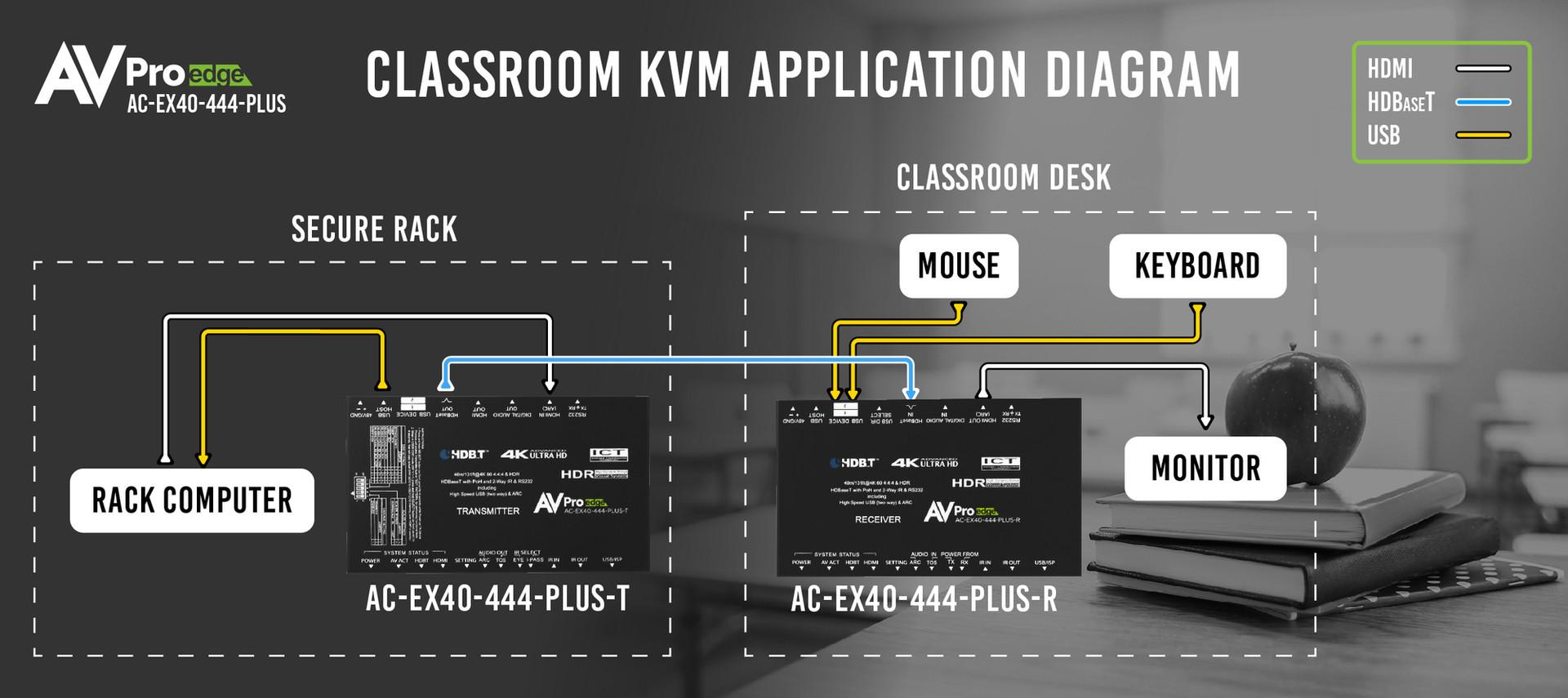 AC-EX40-444-PLUS Classroom KVM Applicati