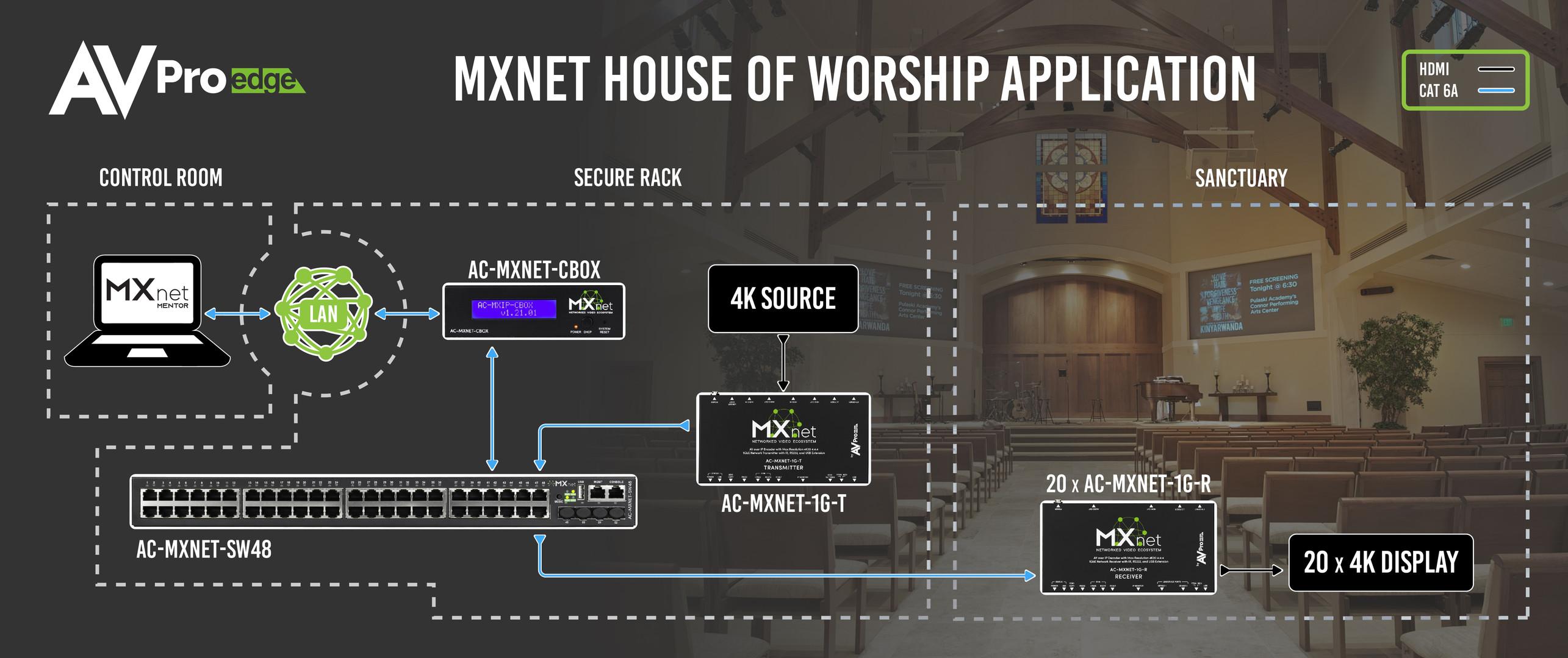 MX Net House of Worship Application-01.j