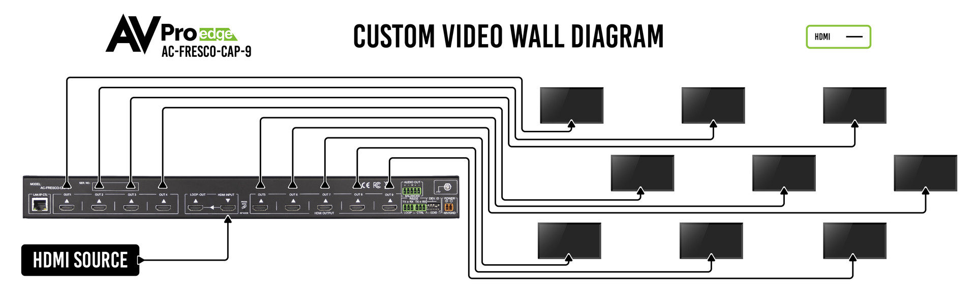 AC-FRESCO-CAP-9 Custom Video Wall Diagra